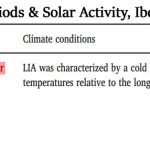 3 New (2018) Papers Link Modern Warming And Past Cooling Periods To High, Low Solar Activity