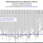 Latest Data Show Winters In European Alps Are Cooling, Proving Climate Scientists Wrong!