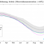 Ice-Free Arctic Fantasies Melting Away As Temperatures Plummet...Sea Ice Mass Grows Impressively