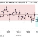 Another Bust: PAGES 2k 'Global' Reconstruction Fails To Confirm The 'Hockey Stick'