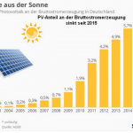 Green Failure: German Solar Industry Crashes And Burns...Solar Jobs See Blood Bath!