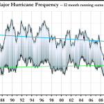 Doomsday Climate Models Wrong Again! Hurricanes Declining...Flooding Over Europe Not More Frequent