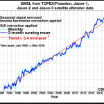 ONLY 0.8% Of Coastal Tide Gauges Show Sea Level Rise On Track To Reach IPCC Year 2100 Projection!