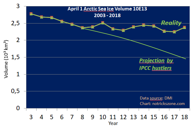Sea Ice Model Projections In A Death Spiral! Arctic Ice Volume Holds