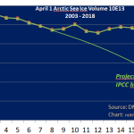 Sea Ice Model Projections In A Death Spiral! Arctic Ice Volume Holds Steady For A Decade!