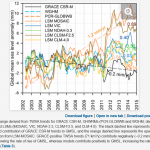 GRACE Satellite Measurements Show Models For Water Storage Trends Have Been Useless So Far!