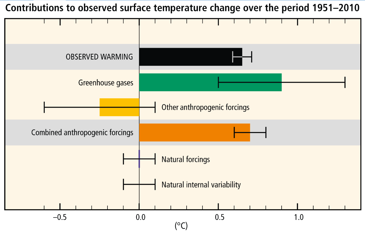 IPCC's Kangaroo Science…To Ignore Over 600 Papers Confirming