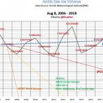 Sham Predictions By NASA, NSIDC, U of Cambridge, VP Al Gore, Sen. John Kerry Exposed
