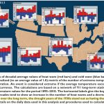 US Instrumental Records Indicate More Heat Waves Occurred In the 1930s Than Today