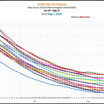 Arctic Ice Volume Surges To 3rd Highest In 16 Years...AMM Lowest Since 1972...Maue Hits Mann
