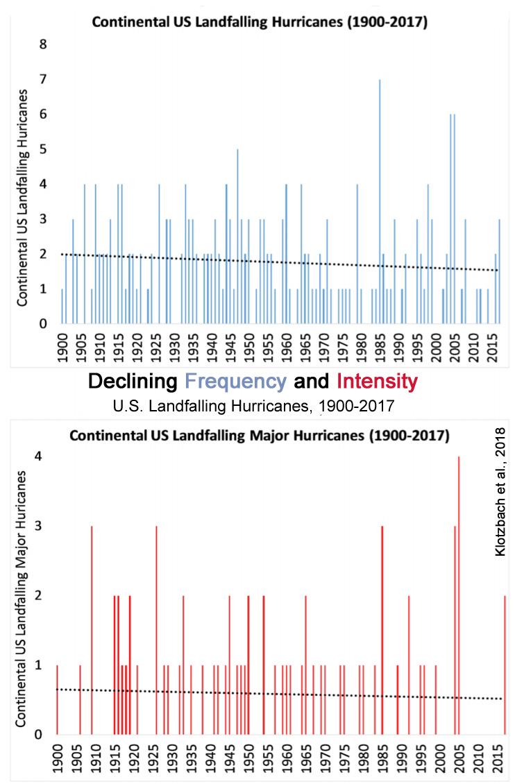 Inconvenientreal Observed Data Demolish Alarmist Claims Of