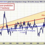 Global Warming Pause Extends...Becoming Clear IPCC Grossly Overstated Projected Warming
