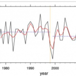 Scientists Find Western Pacific Cyclone Genesis HAS DECREASED Since 1977!