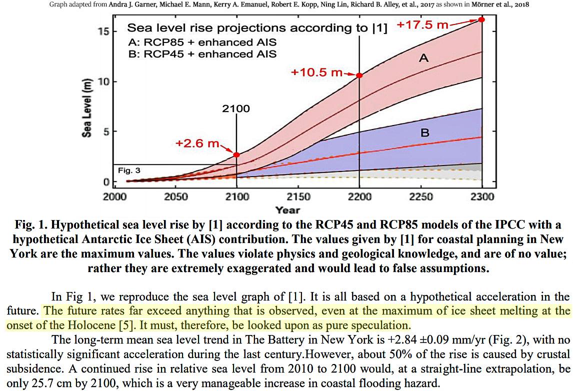 Climate Alarmism Dies In 2018 As Modern Ice Melt, Sea Level
