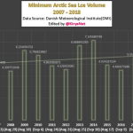 Late Summer Arctic Ice Volume Has Been Growing Since 2007...Contradicts Earlier Climate Predictions