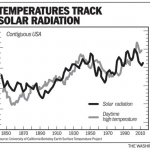 Sun As Main Driver: Japanese Scientist Cites 7 Major Examples How Real Climatic Data Contradict AGW Claims