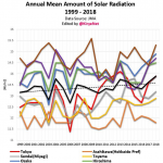 Land Of The Warming Sun: Japan Has Seen Solar Radiation Rise 10% Over Past 60 Years!