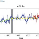 Scientists: The CO2 Greenhouse Effect Was Cancelled Out By Clouds During 1992-2014