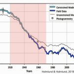 New Paper: Sweden Glaciers GAINED Mass From 1970-2001 After Rapid 1920s-'60s Retreat