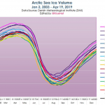 "Arctic Ice Gain Embarrasses Global Warming Scientists. 40-Year Meteorologist: ""Don't Be Surprised Over What Happens Next 10 -15 Years!"