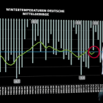 Data From German Mountain Stations Show Winters Have Been Getting COLDER Over Past 30 Years!