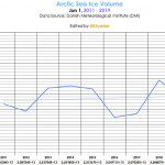Climate Scientists Astounded...No Arctic Ice Loss In 13 Years… Early June Arctic Ice Growing!