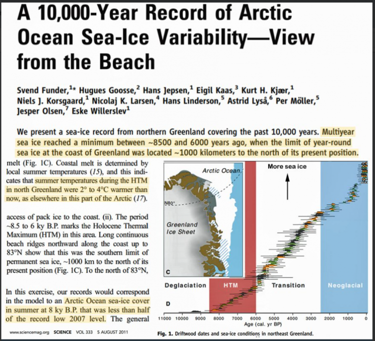 https://notrickszone.com/wp-content/uploads/2019/06/Arctic-10000-year-ice-768x699.png
