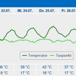 Lingen Cheated: Germany's New All-Time Record High Resulted From DWD Weather Service Lousy Station Siting