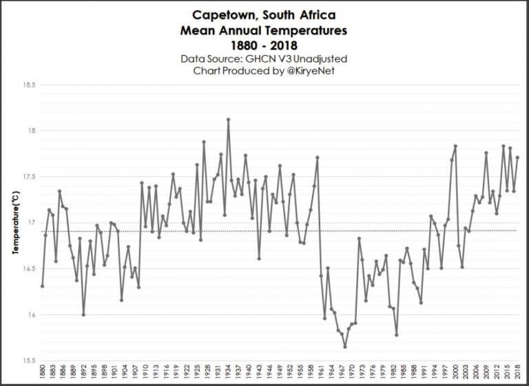 https://notrickszone.com/wp-content/uploads/2019/08/South-Africa-Capetown-temp-1880-768x561.png