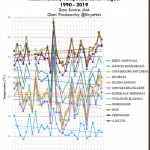 Europe August Temperature Trends Not Warming… Instead Have Been Cooling Over Past 2 Decades