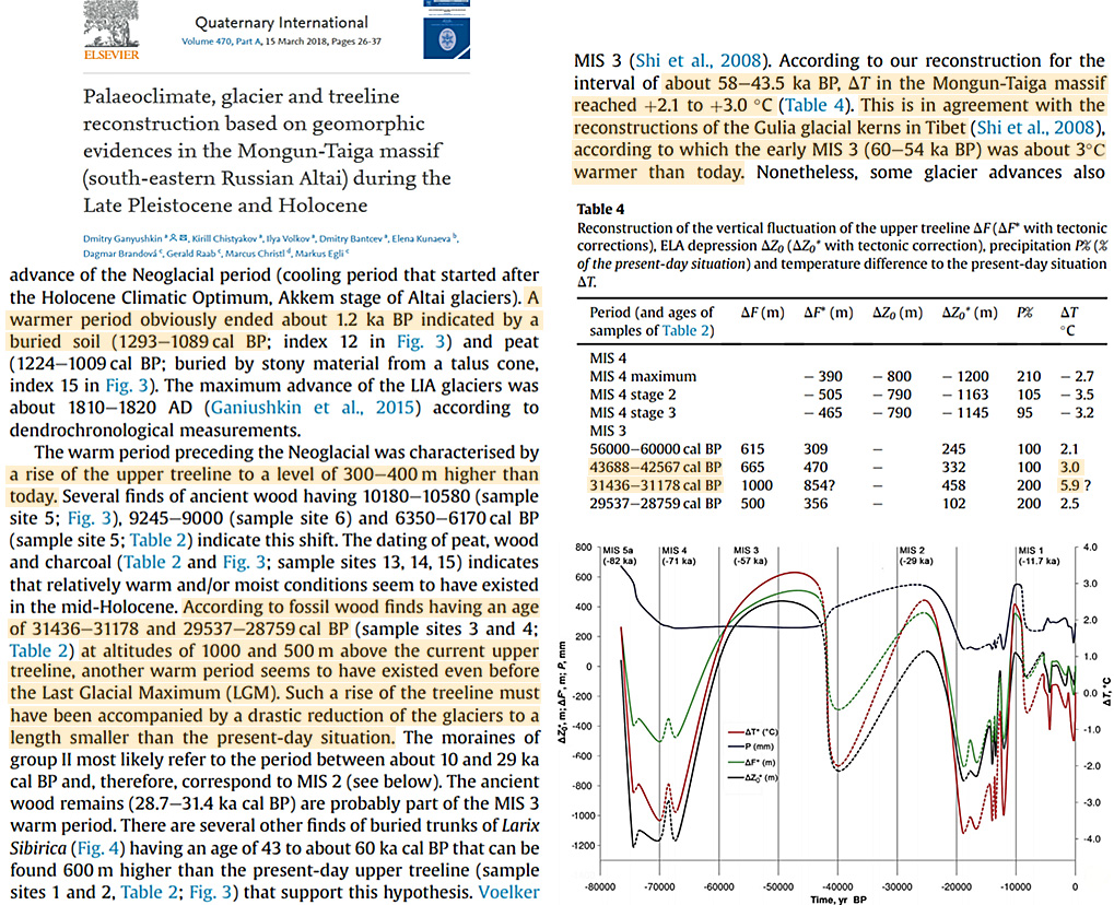 Settled Science? 7 New Papers Show Regional Temps Were 2-6°C