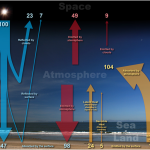 "Flawed Models...""Flat Earth"" Climate Simulations Overstate CO2, Falsify Sun And Aerosols"