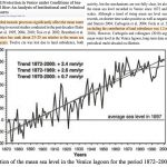 CO2 Levels Are NOT What's Threatening Venice...Sea Levels Were Meters Higher With Much Lower CO2