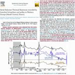 New Study: 3°C Cooling In The Last 200 Years, 7°C Warmer ~7800 Years Ago In France