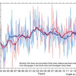 North Atlantic Sea Levels Have Been Falling At A Rate Of 7.1 mm/yr Since 2004...In Tandem With 2°C Cooling