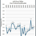Greta's, The Guardian's Latest Panic Attack Over Antarctica Record Ignores Cooling Trends Of Recent Decades