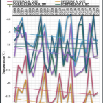Polar Ice Surprises!  Svalbard Well Over Average, Arctic Ice Remains Steady, Antarctic Ice Growing