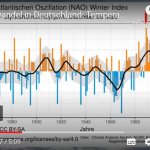 New Video By German Geologist Casts Doubt Over Exclusively Man-Made Global Warming