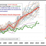 Climate Alarmist Rahmstorf Quietly Concedes Models Are Crap, Running Way Too Hot