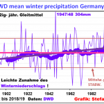 Hype Exposed: Central Europe GETTING WETTER (Not Drier) Since Industrialization Began