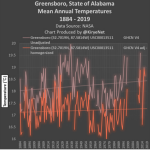 Systemic Data Tampering: NASA GISS Alters US Southeast Data, Changes Cooling To Warming