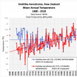 New Zealand Station Showed No Warming In 130 Years, Before Alterations To Show Warming