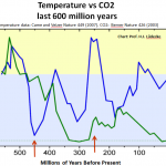 Data From 2 Independent Studies Show No Correlation Between CO2 And Temperature