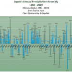 "Junk Journalism: NYT's Claim ""More Torrential Rains"" In Japan Takes A Bath, No Basis"