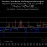 Large Increase In Number Of Sunshine Hours Likely Behind Warming, Glacier Retreat In Alps Since 1980