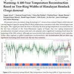 Determined Scientists Add Phantom 'Unprecedented' Warmth To New Temperature Reconstructions