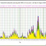 Schizophrenic German Wind Power Output In August, Plagued By Wild Volatility
