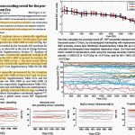 Unheralded Global Ocean 2000-Year Temperature Reconstruction Reveals Embarrassingly Small Modern Changes