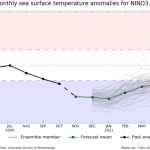 Cooling Planet: NASA Projects Deep La Niña Event, Peak Temperature Deviation Up To -3°C!