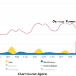 UNRELIABLE, MOST EXPENSIVE: Green Energies Make Germany's Electricity Prices Highest In Europe!